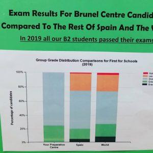 English Exams, Statistics, Exam results 2019